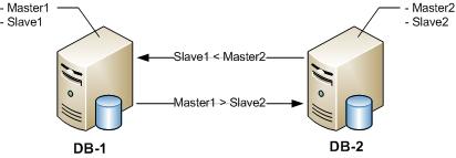 mysql-proxy-schema